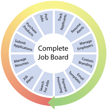 Complete Job Board